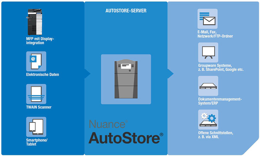Workflow Nuance Autostore